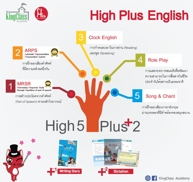 HighPlus-info