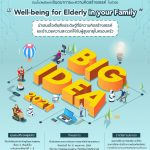 "โครงการ Big Idea Awards 2021  ในหัวข้อ ""Well-being for Elderly in your Family"""