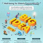 """โครงการ Big Idea Awards 2021  ในหัวข้อ """"Well-being for Elderly in your Family"""""""